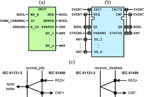 An architecture to integrate IEC 61131-3 systems in an IEC
