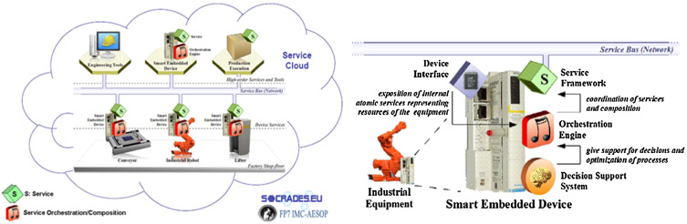 Industrial automation based on cyber-physical systems