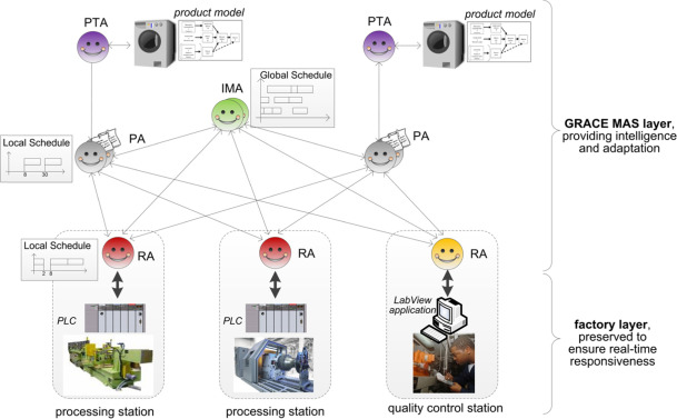 Industrial Automation Based On Cyber Physical Systems Technologies Prototype Implementations And Challenges Sciencedirect