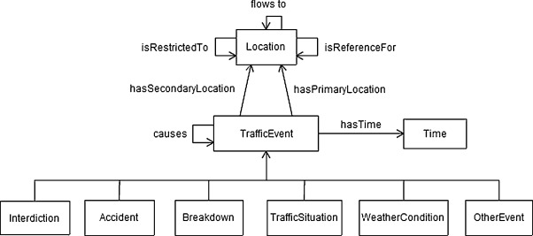 A methodology for traffic-related Twitter messages