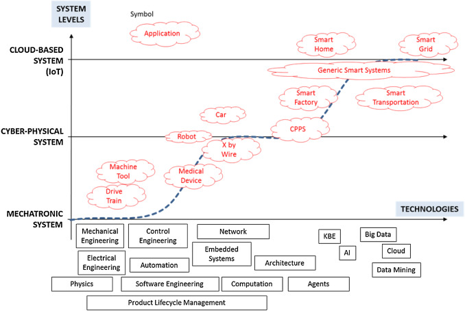 Design Modelling Simulation And Integration Of Cyber Physical Systems Methods And Applications Sciencedirect