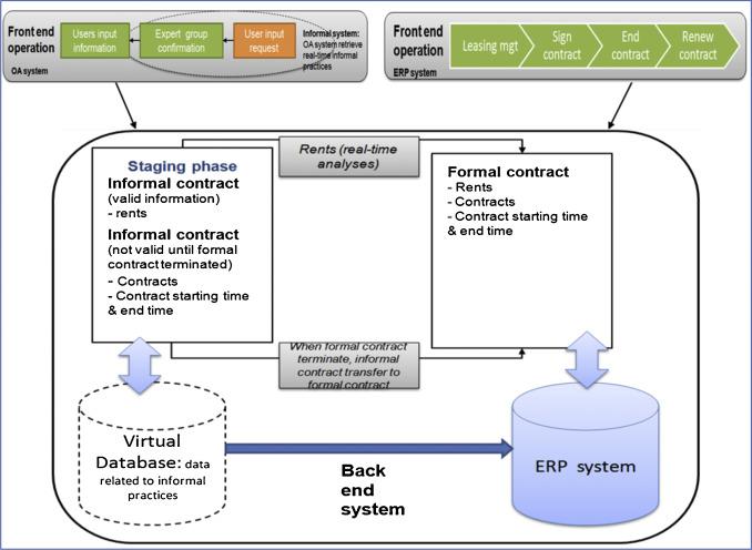 Building The Hybrid Organisation Through Erp And Enterprise Social