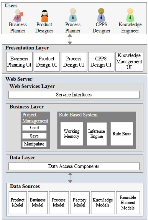 A knowledge-based tool for designing cyber physical production