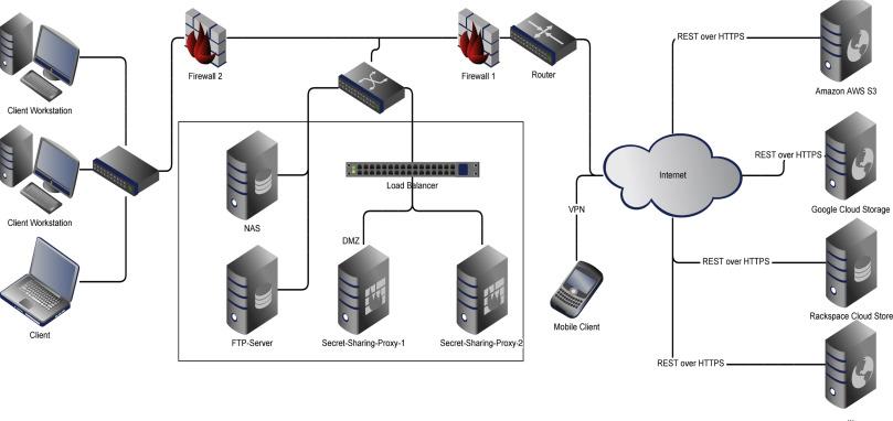 Engineering of secure multi-cloud storage - ScienceDirect