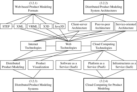 product modeling from knowledge distributed computing and lifecycle