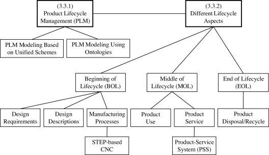 Product Modeling From Knowledge Distributed Computing And Lifecycle Perspectives A Literature Review Sciencedirect