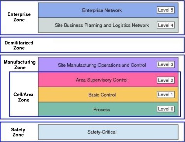 The industrial internet of things (IIoT): An analysis