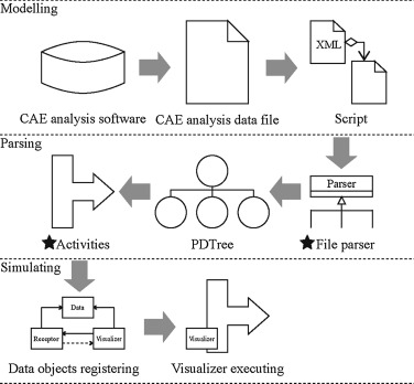 A VR simulation framework integrated with multisource CAE analysis