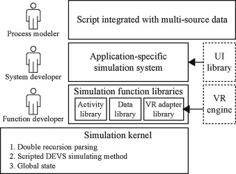 A VR simulation framework integrated with multisource CAE