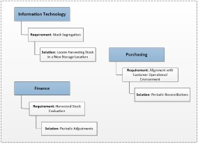 designing and deploying a business process for product recovery and rh sciencedirect com