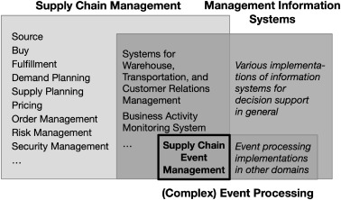 Event processing in supply chain management – The status quo