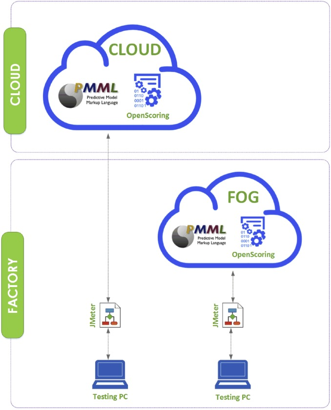 A comparison of fog and cloud computing cyber-physical interfaces