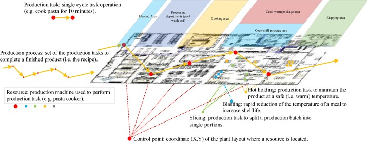 73d8a376d163 Plant design and control in food service industry. A multi ...