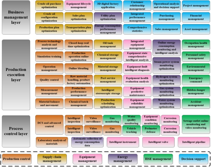 Oil and Gas 4 0 era: A systematic review and outlook