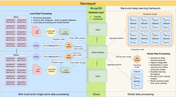 Nemesyst: A hybrid parallelism deep learning-based framework