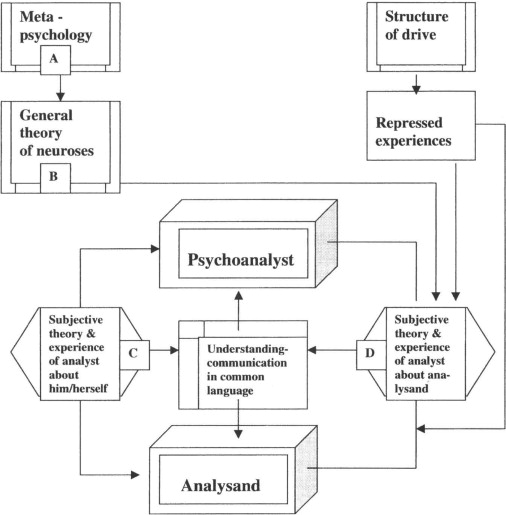 foundations for conceptual research in psychoanalysis dreher anna u