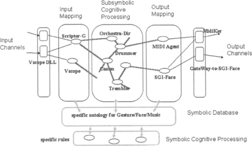 Network models in Motor control and Music - ScienceDirect