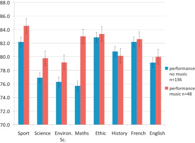 Music and academic performance - ScienceDirect