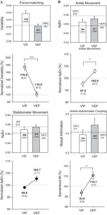 Neural basis of postural focus effect on concurrent postural