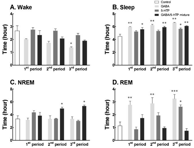 Sleep Promoting Effects Of The Gaba 5 Htp Mixture In Vertebrate Models Sciencedirect