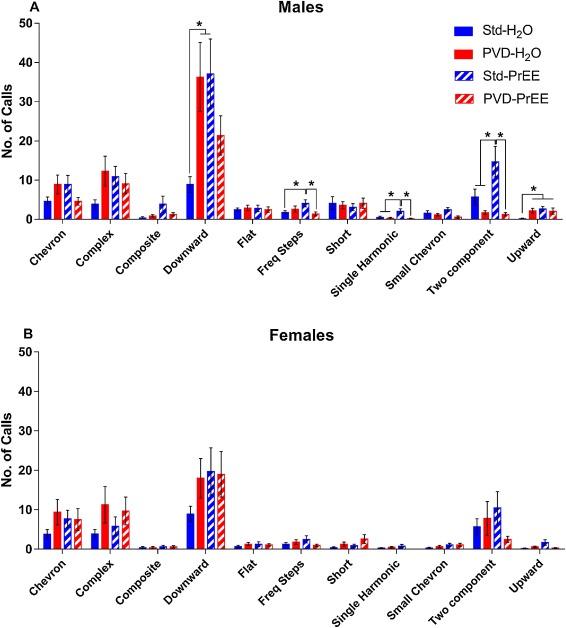 Prenatal vitamin D deficiency does not exacerbate