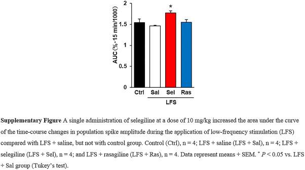 Selegiline ameliorates depression-like behaviors in rodents and