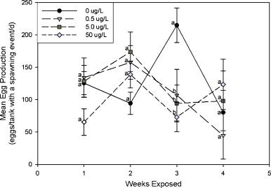 Atrazine reduces reproduction in fathead minnow (Pimephales