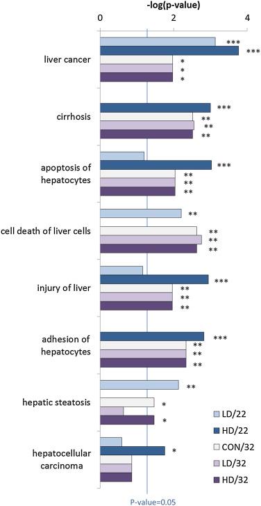 Proteome response of fish under multiple stress exposure