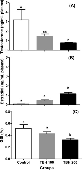 Estrogenic and anti-androgenic effects of the herbicide