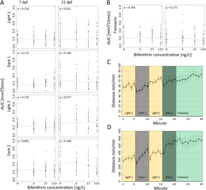Developmental exposure to environmentally relevant concentrations of