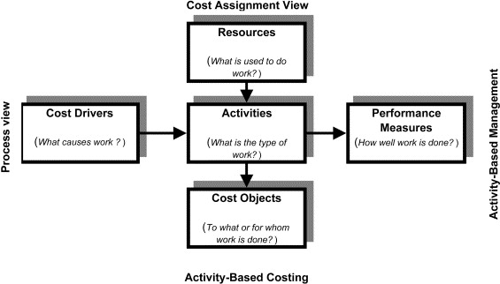 activity based costing journal pdf