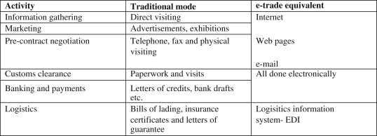 The adoption of e-trade innovations by Korean small and