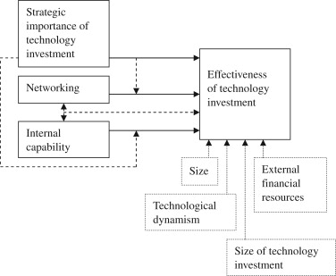 Effectiveness of technology investment: Impact of internal