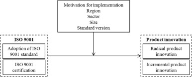 The financial impact of a withdrawn ISO      certificate  PDF     Role of Information Technology in Total Quality Management  A Literature  Review  PDF Download Available