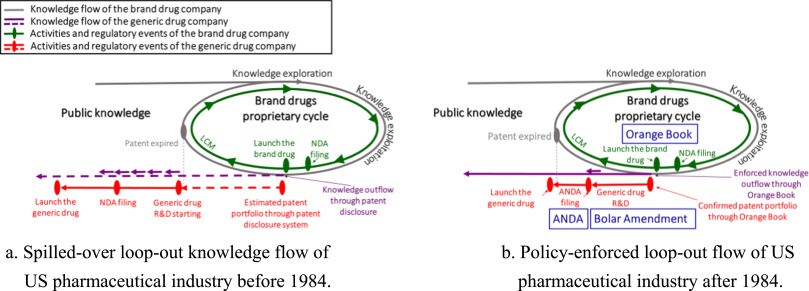 An enforced loop-out knowledge flow facilitates industry