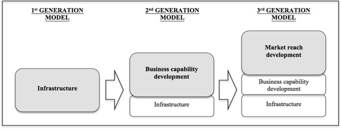 Incubators business plan protection of our environment essay
