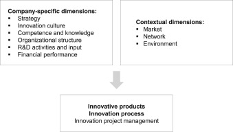 Innovation Indicators Throughout The Innovation Process An Extensive Literature Analysis Sciencedirect