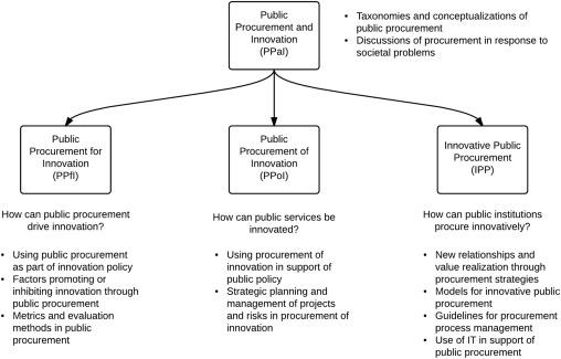 Innovation and public procurement: Terminology, concepts