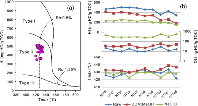 Occurrence Of Stable And Mobile Organic Matter In The Clay Sized