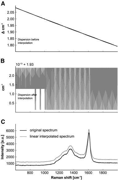 Evaluating Raman spectra of carbonaceous matter by automated