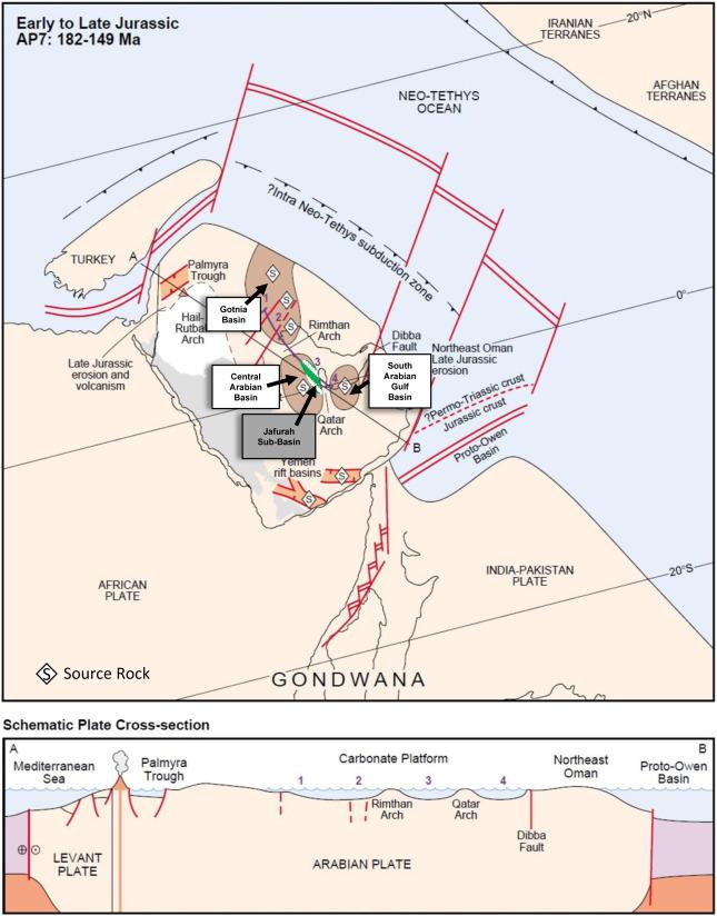 A basin modeling study of the Jafurah Sub-Basin, Saudi