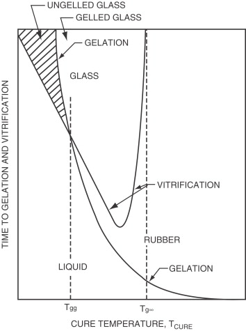 Chapter 2 polymer chemistry and microstructure sciencedirect example of timetemperature transformation ttt diagram increasing time in vertical direction reprinted from roller and gillham 4 published by the ccuart Choice Image