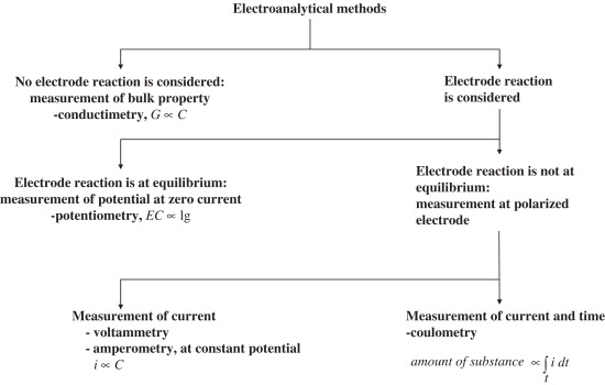 ELECTROANALYTICAL TECHNIQUES EBOOK