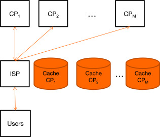 Caching games between Content Providers and Internet Service