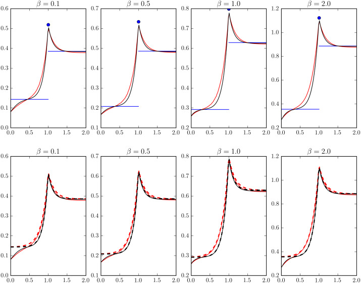 The Markov-modulated Erlang loss system - ScienceDirect