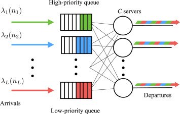 Multi-server preemptive priority queue with general arrivals and