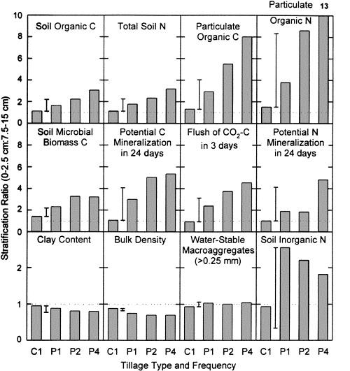 Soil organic matter stratification ratio as an indicator of