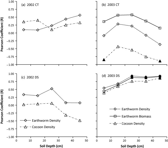 Soil Carbon Nitrogen Ph And Earthworm Density As Influenced By