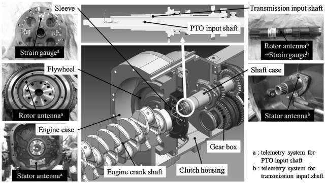 Effects of gear selection of an agricultural tractor on