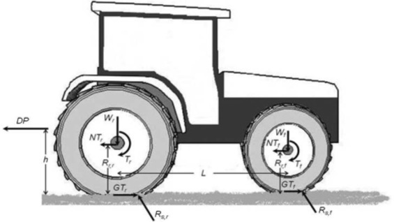 Tractor traction performance simulation on differently textured